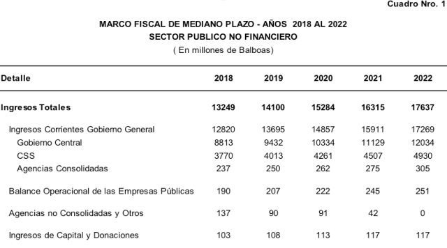 Marco Fiscal 2018-2022